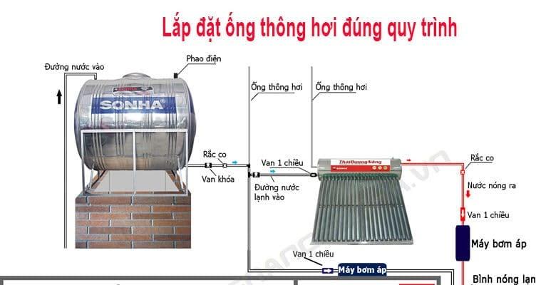 Quy trình thi công lắp ống thông hơi cho bồn nước. Vua bồn nước thiết kế và thi công.